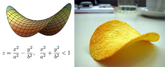 Hyperbolic Paraboloid Saddles Pringles