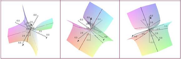 Hyperbolic Paraboloids Rotation 1